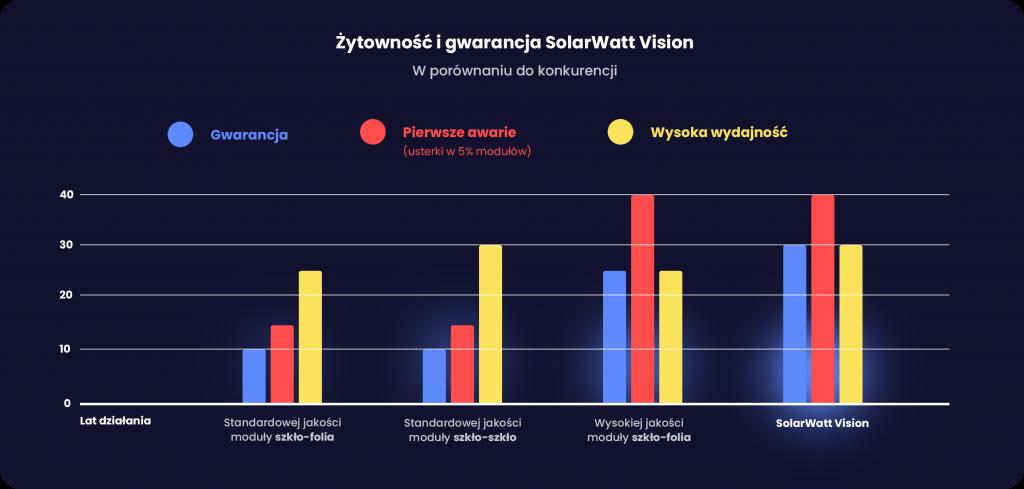 Gwarancja SolarWatt Vision - porównanie